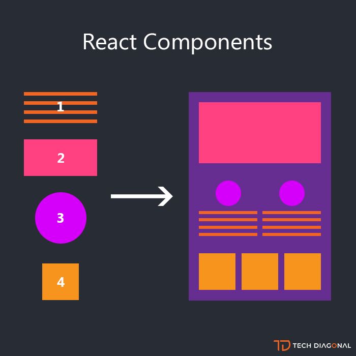 Image result for react components
